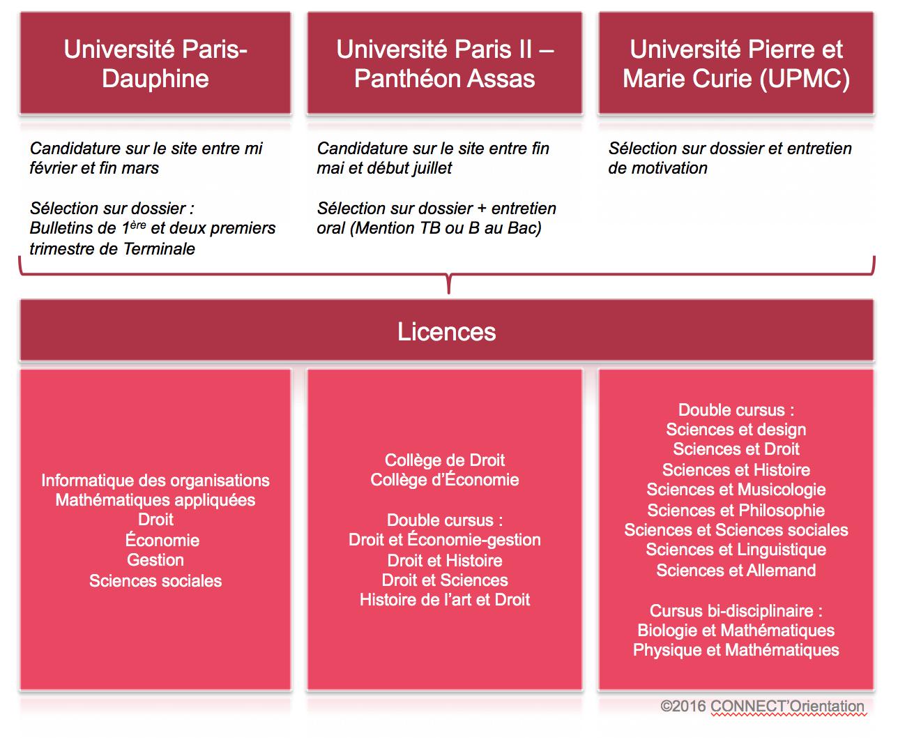 Licences sélectives