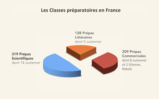 Classes prépa en France