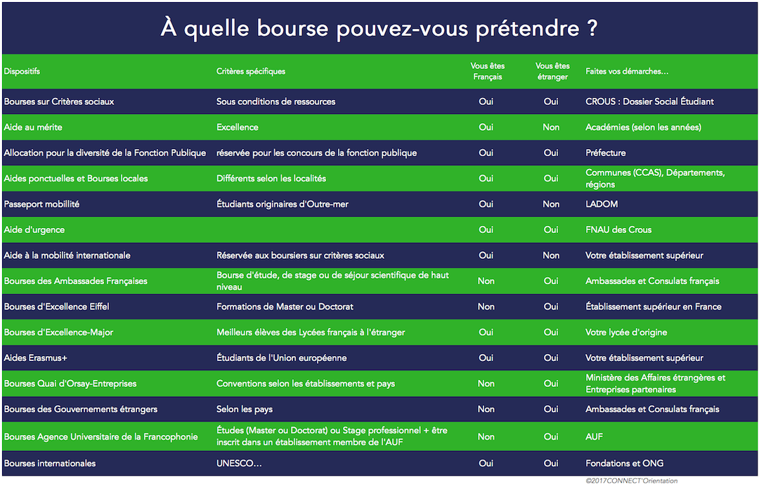 Etudes sup rieures bourses et financements crous pr ts - Office des oeuvres universitaires pour le centre bourse ...