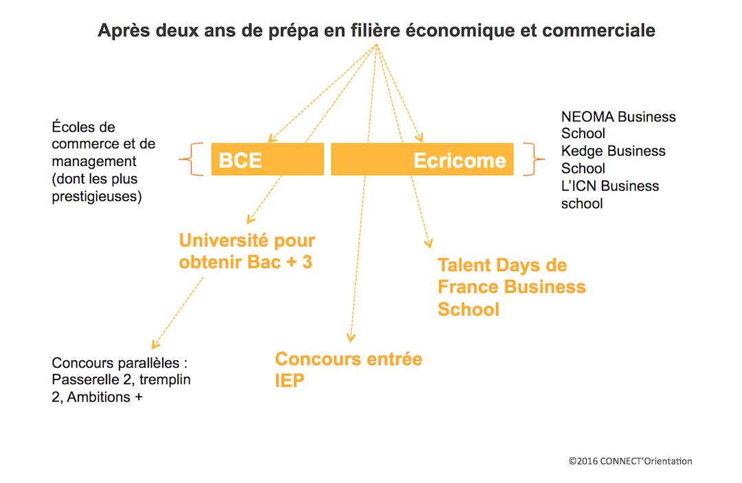 BCE - ECRICOME