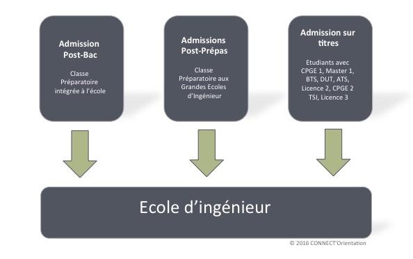 Ecole d'ingénieur