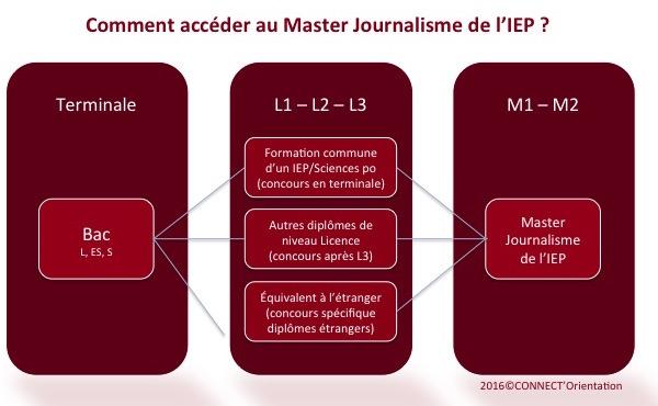 Journalisme IEP